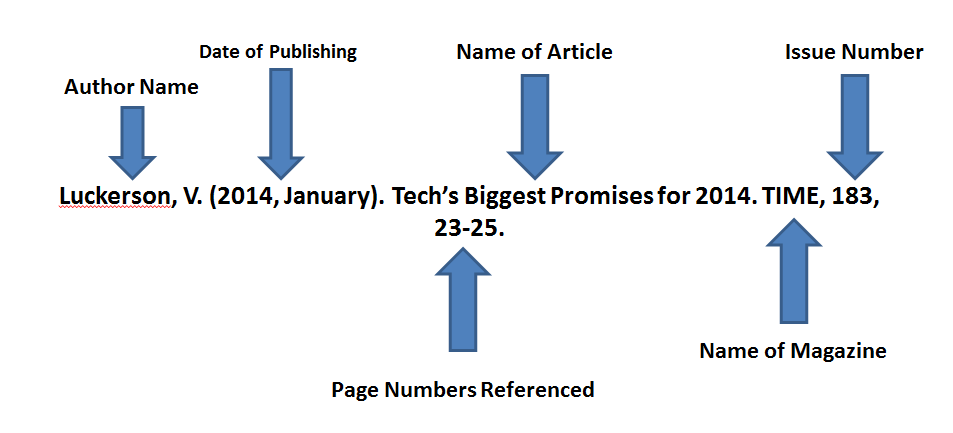 APA referencing format for magazines